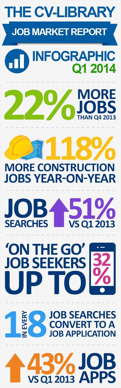 CV-Library Q1 Jobs Market Infographic