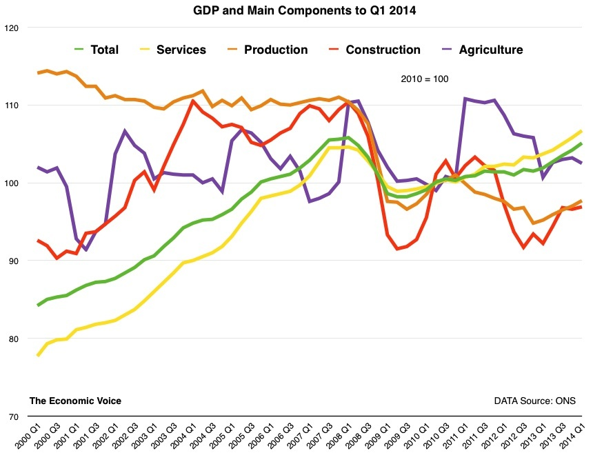 GDP to Q1 2014
