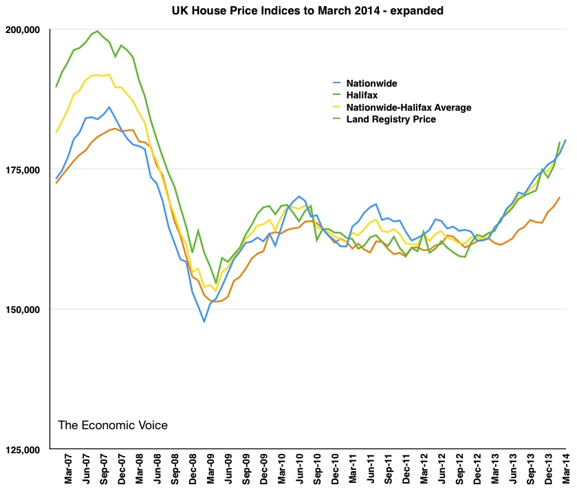 HPI March 2014 Expanded house price graph