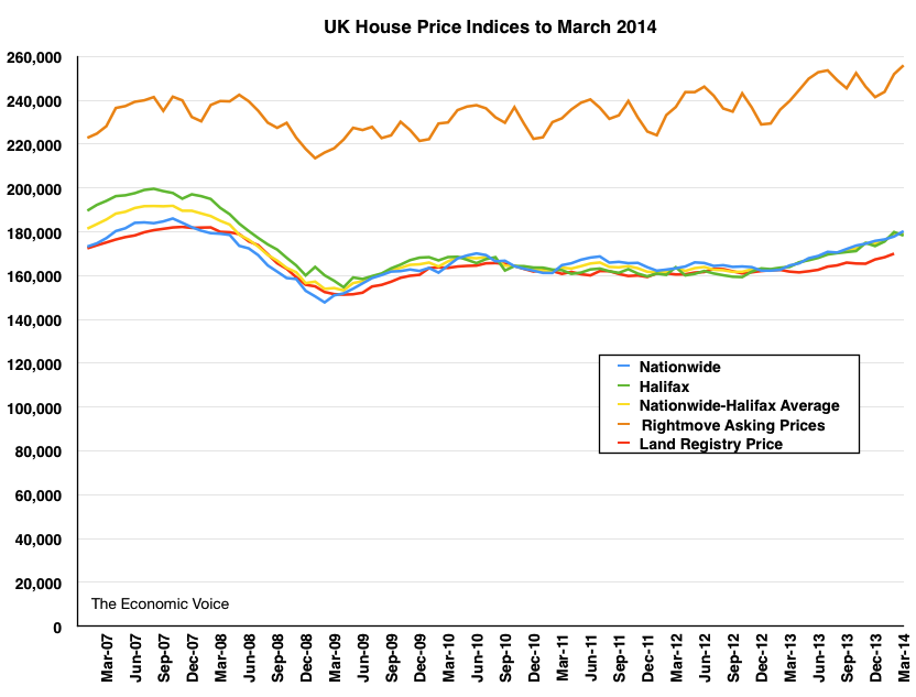 HPI March 2014 house price graph