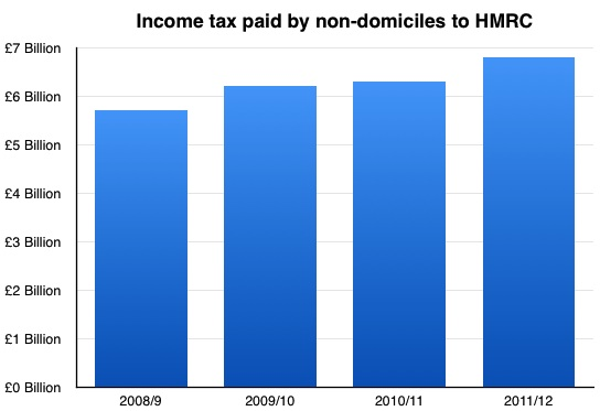 Income Tax paid by non-doms