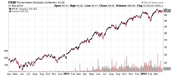 Powershares Buyback Archievers Chart