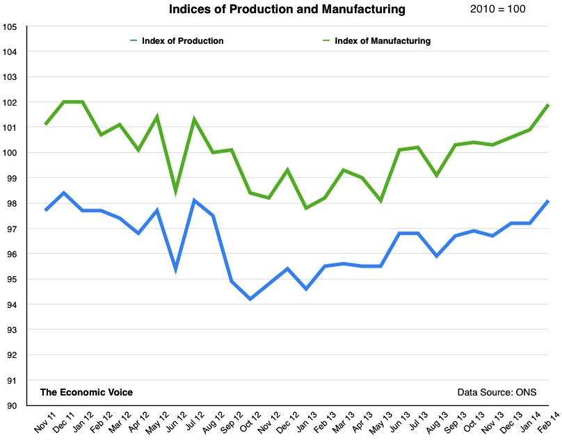 Production and Manufacturing to Feb 2014