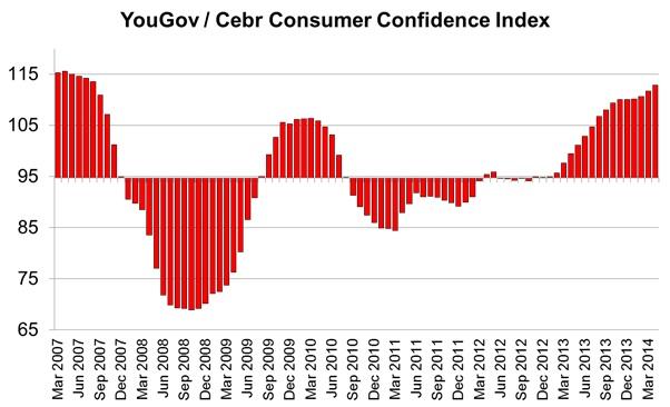 YOUGOV-CEBR CC Index