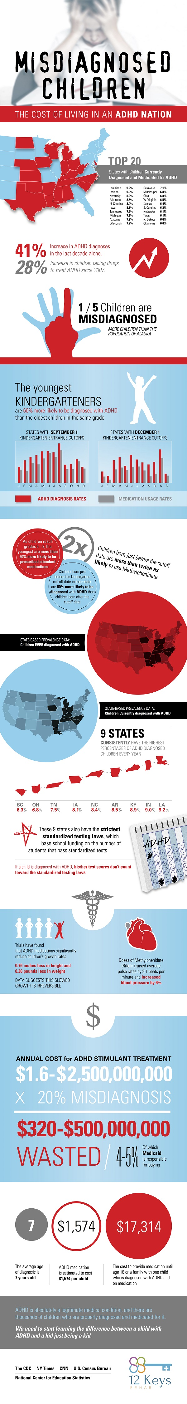ADHD Nation infographic
