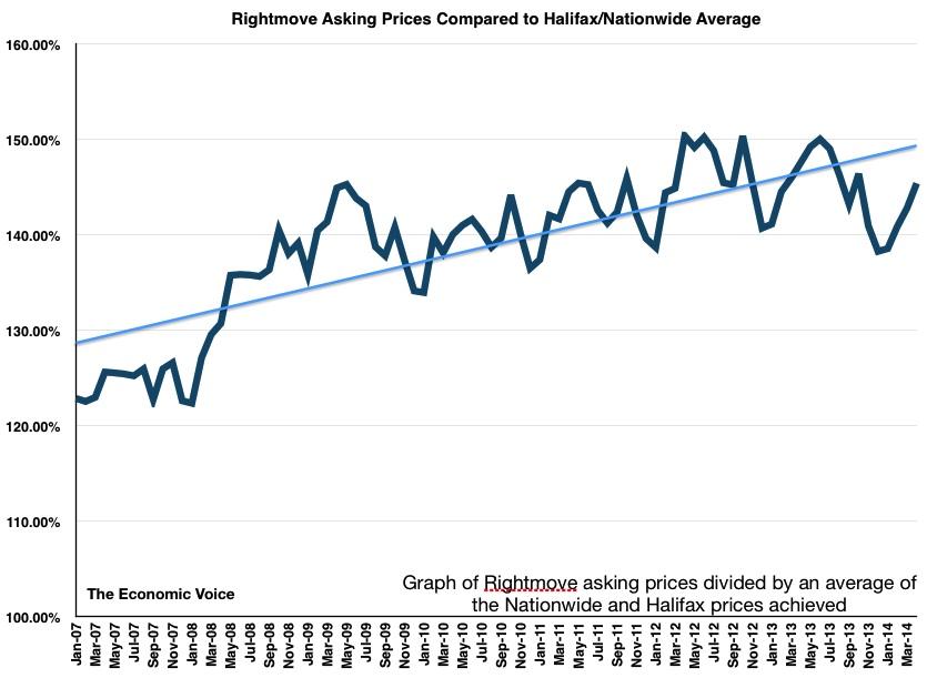 HPI Optimism May 2014
