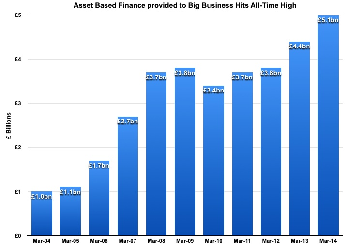 Asset Based Finance provided to Big Business Hits All-Time High
