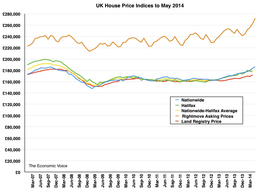 House Price Graph to May 2014