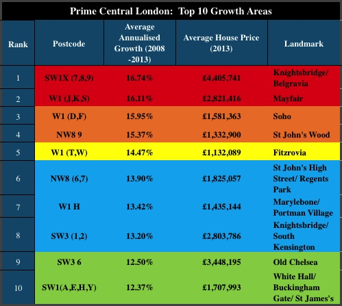 PCL Growth Areas