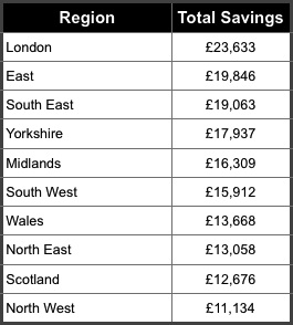 Savings 2 HSBC