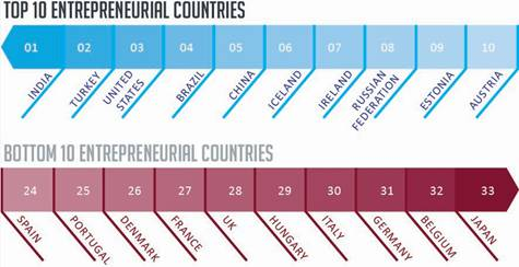 Top 10 Entrepreneurial Cities