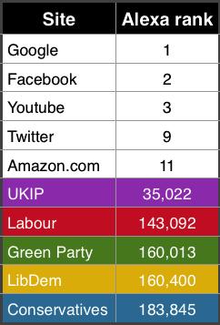 UKIP Alexa Rank