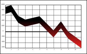 dowanward trend graph (PD)