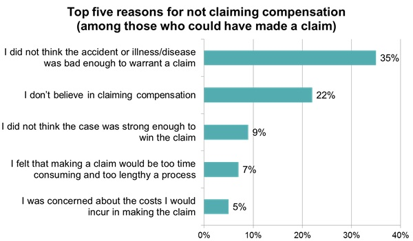 Compensation claims 1