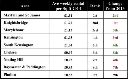PCL rents Jul 2014
