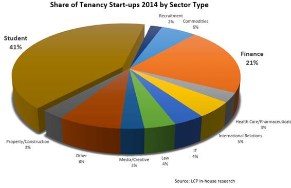 Share of tenency start ups LCP