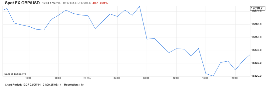Spot FX GBP-USD