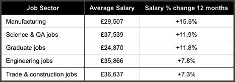 Advertised salaries 2