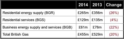British gas results H1 2014