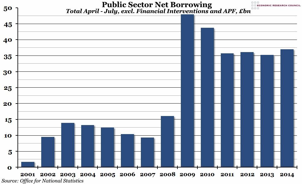Chart of the week - public sector net borrowing