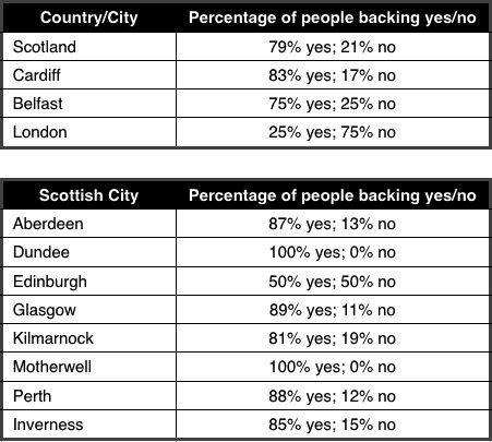 Scottish Independence ye-no votes