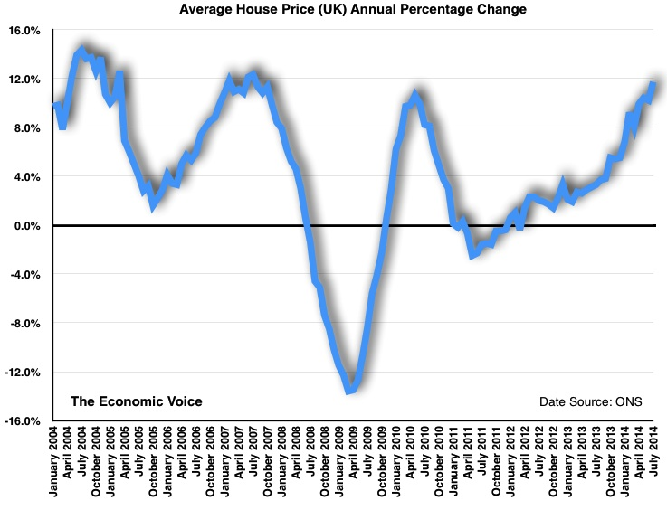 Average House Prices Annual Percent Change