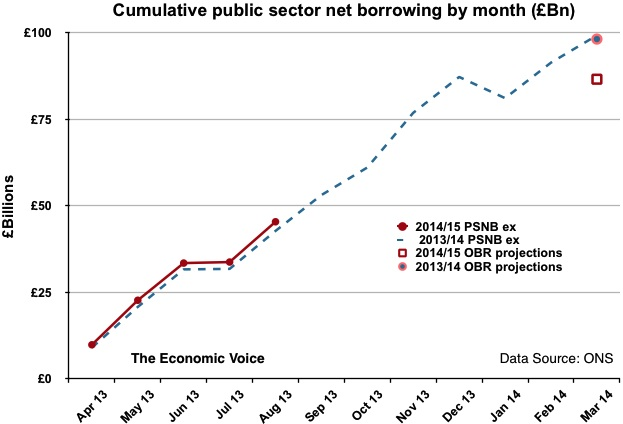Government debt to Aug 2014