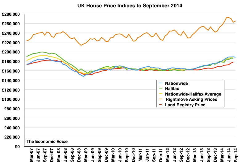 House Prices to September 2014 Graph