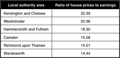 Least affordable areas for housing