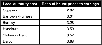 Most affordable housing areas