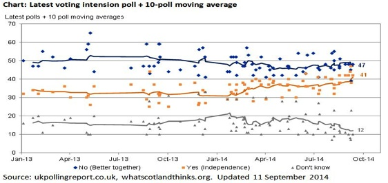 Scottish Referendum Polling