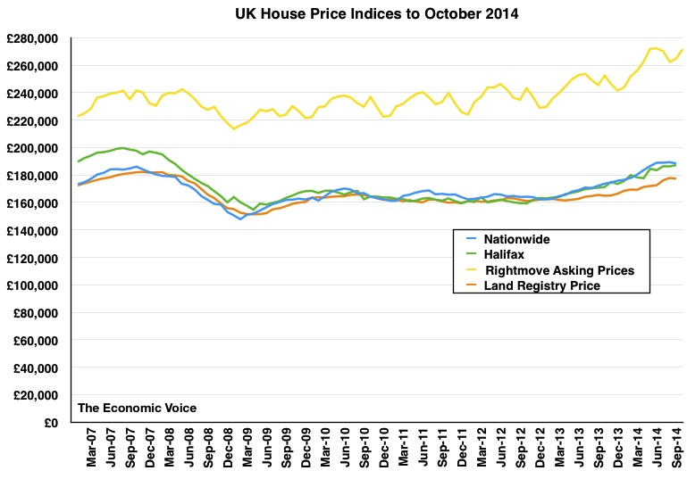 HPI house price graph to Oct 2014