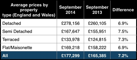 Land Registry house type prices Sep 2014