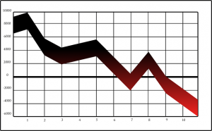 downward trend graph (PD)