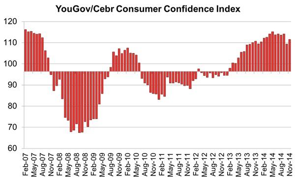 yougov-cebr consumer confidence