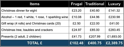 Frugal Christmas 1