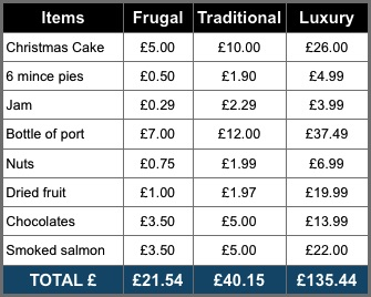 Frugal Christmas 2