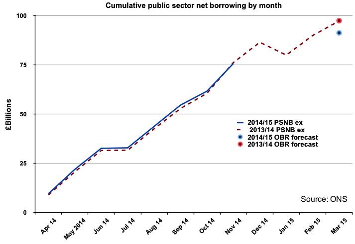 Public Borrowing to Nov 2014