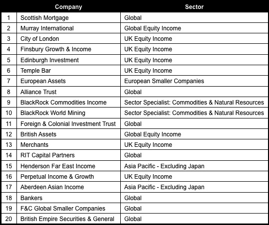 AIC interest in companies