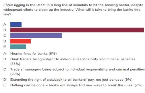 CISI on banks