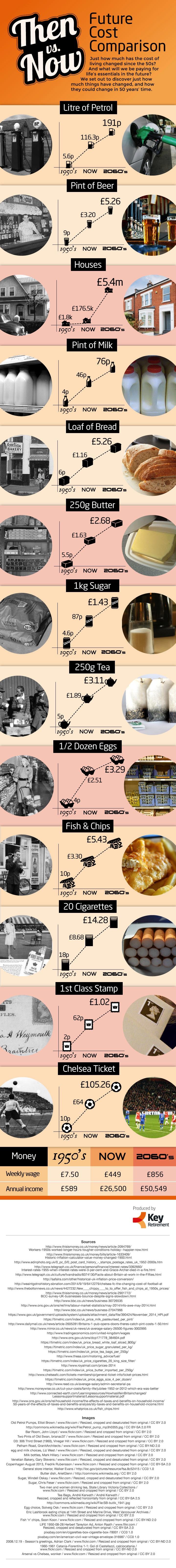 Costs - then versus now