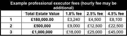 Executor fees