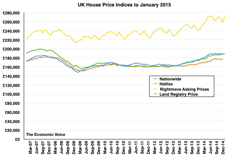 House Price Index Graph to Jan 2015