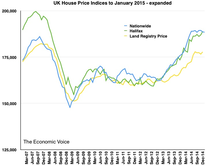 House Price Index graph Expanded to Jan 2015