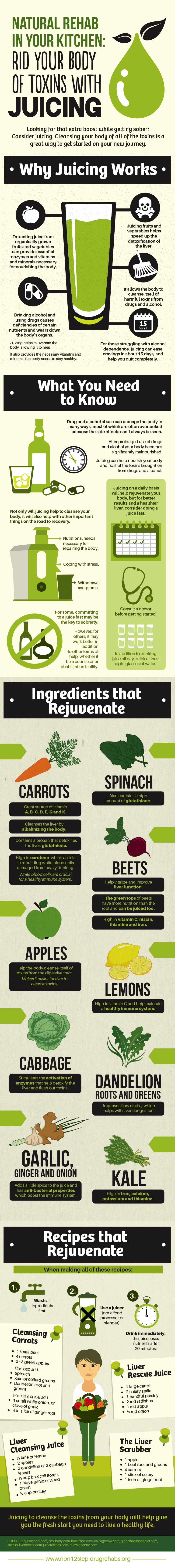 Natural rehab in your kitchen