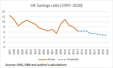 UK Savings Ratio