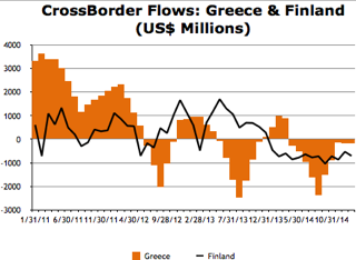Greek Capital Outflows