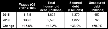 Household debt table