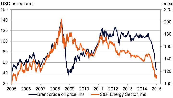USD price per barrel