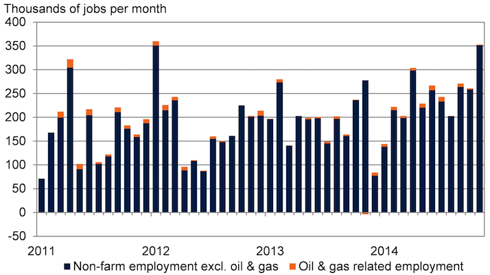 oil and gas jobs v payrolls